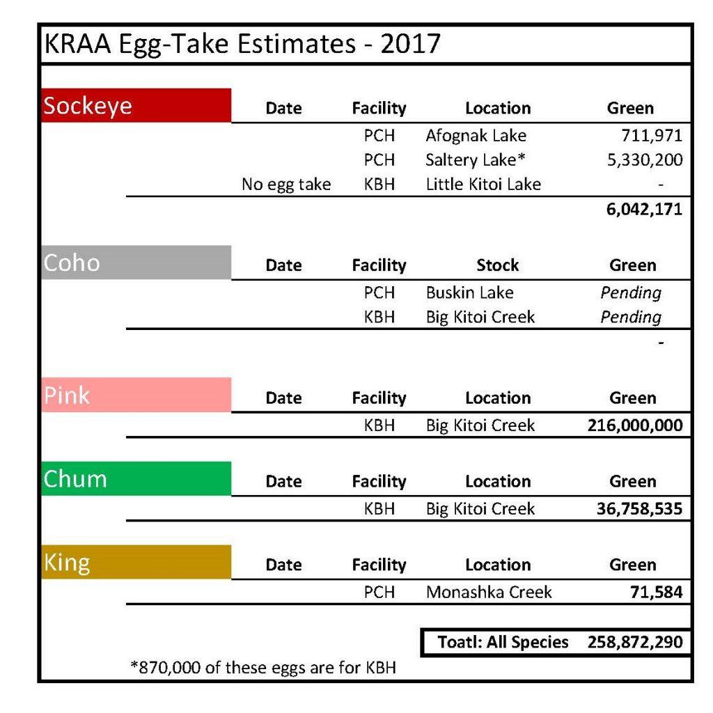 eggtakes-2017